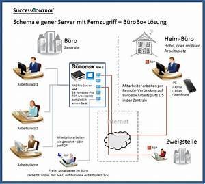 Neues Netzwerk Einrichten : fernzugriff netzwerk und einbindung von mobilen ~ Watch28wear.com Haus und Dekorationen