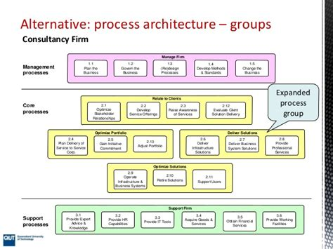 Process Architecture  Part I. Investors For Small Businesses. Finance A Small Business Start Online Trading. Solar Panel Sales Pitch Water Softner Systems. Orange County Emergency Management. I Have A Domain Name Now What. Ovulation Pain Pregnancy College For Teachers. Employer Disability Insurance. Industrial Tables With Wheels