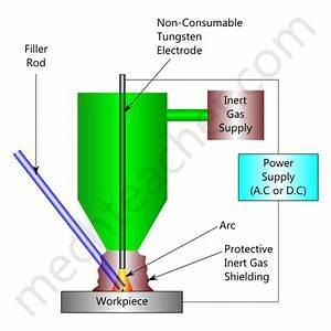 Tungsten Inert Gas Welding  Tig Welding   U00ab Mechteacher Com