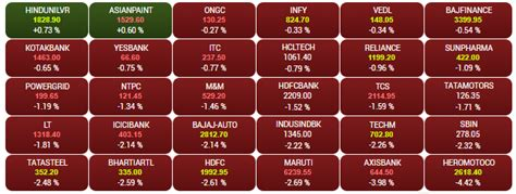 share market today  nifty bsense sensex share price
