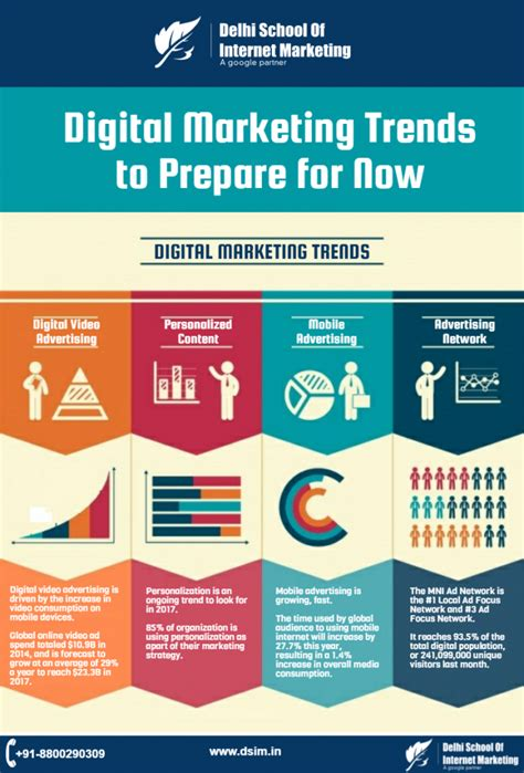 Digital Marketing Trends by Infographic Digital Marketing Trends Get Ready For 2017