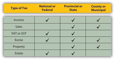 types of tax forms taxes and tax planning