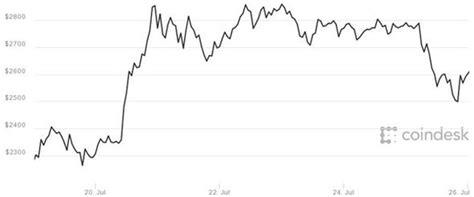 bitcoin  news bitcoin price dips  market