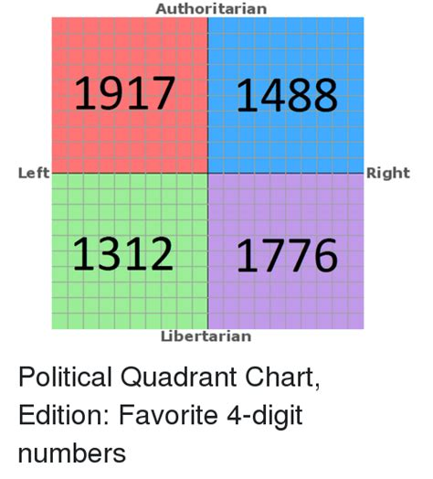 Political Chart Memes - left authoritarian 1917 1488 1312 1776 libertarian right political quadrant chart edition