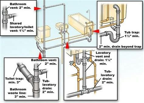 pin  jamelroyc  dwv bathroom plumbing plumbing