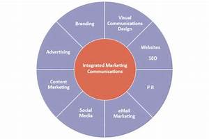 Integrated Marketing Communications Assignment Sample ...