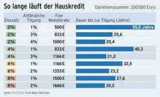 Was Bedeutet 1 Prozent Tilgung by Finanzierung Der Tr 252 Gerische Reiz Billiger Baukredite