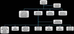 Astra Honda Motor Organization Structure In The Fig  1  We