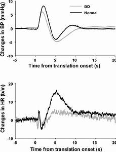 Blood Pressure Changes In Response To Linear Motion From