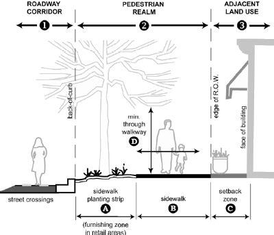 standard walkway width sidewalk design vehicle blogs planetizen