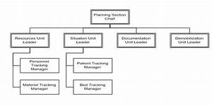 best photos of blank chain of command chart management With chain of command flow chart template