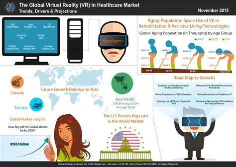 Virtual Reality (vr) In Healthcare Market Trends  Virtual, Augmented, & Mixed Reality
