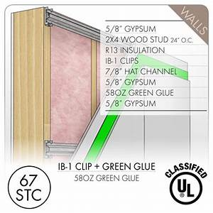 How to for Soundproofing Walls - Soundproofing Products