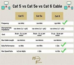 Cat5 Vs Cat5e Vs Cat6  How Ethernet Cable Speeds Differ