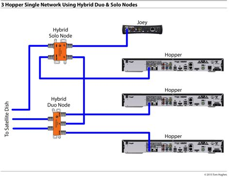 Hybrid Dish Network Wiring Diagram by 3 Three Hoppers Single Network Using Hybrid Duo Nodes