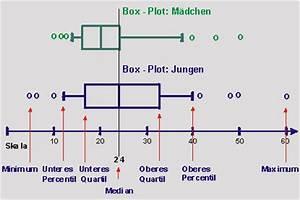 Oberes Und Unteres Quartil Berechnen : handyausgaben konstruktion von box plots ~ Themetempest.com Abrechnung