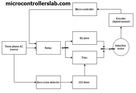 Block Diagram Starter Motor soft starter types working and circuit using microcontroller