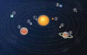 Why Do Planets Circle the Sun? : Share Why