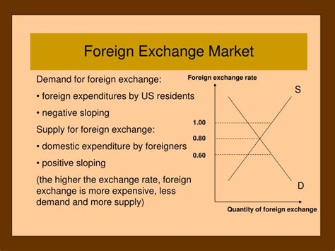 foreign exchange market ppt chapter 15 exchange rates and the international