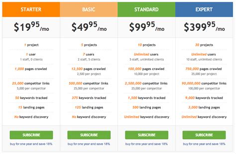 Seo Pricing by Webmeup Seo Software A Review State Of Digital