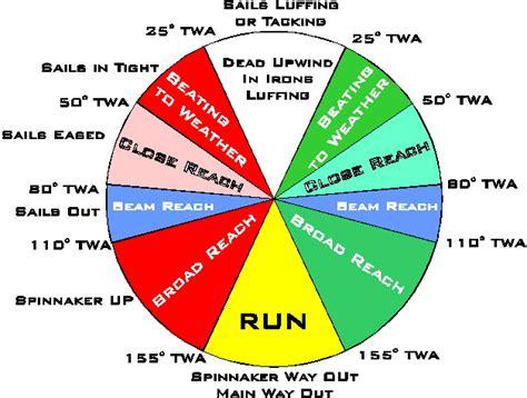 Sailboat Basics by Basics Of Sailboat Racing