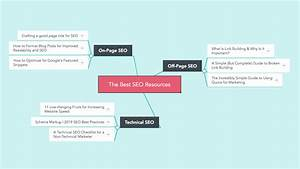 9 Wildly Useful Blog Mind Map Examples For Content Marketers