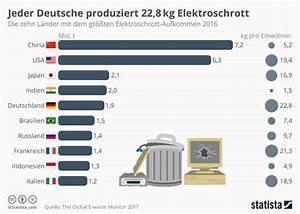 Welche Pflanze Produziert Am Meisten Sauerstoff : infografik jeder deutsche produziert 22 8 kg elektroschrott statista ~ Frokenaadalensverden.com Haus und Dekorationen