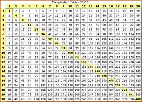 multiplication table   chart  images