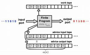 An interactive Turing machine with advice | Download ...
