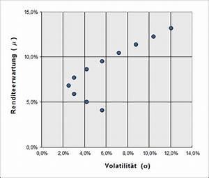 Varianz Berechnen Formel : die mischung reduziert das risiko diversifikation ~ Themetempest.com Abrechnung