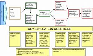 example of a logic model with evaluation quesitons With evaluation logic model template