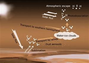 Esa Science  U0026 Technology  Transport Of Water Vapour In The
