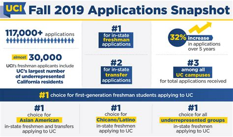 Uci Is No. 1 Uc Choice For California's College-bound High