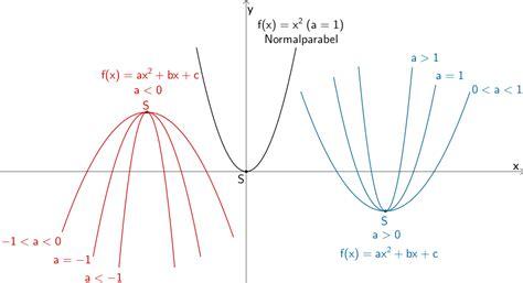 parabeln scheitelpunkt berechnen parabel aus punkt und