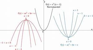 Nullstellen Einer Parabel Berechnen : 1 1 2 quadratische funktion mathelike ~ Themetempest.com Abrechnung