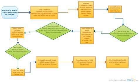 Cold War Diagram by Cold War Cause Effect Flowchart Creately