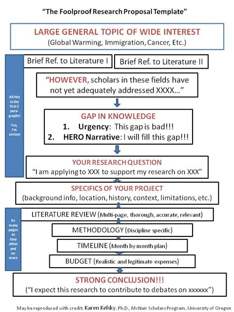 research proposals project graduate school