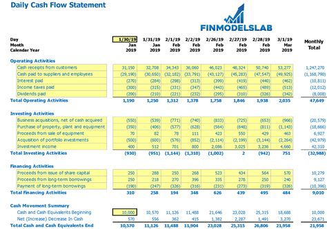 daily cash flow template  excel  click