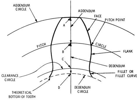 Gear Line Diagram diagram diagram of a theoretical gear tooth
