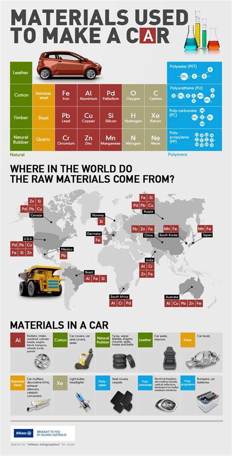 Materials Used To Make A Car Infographic  Allianz Australia