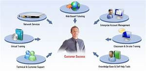 Systems Support | Technical support | Training | PMB | KZN ...