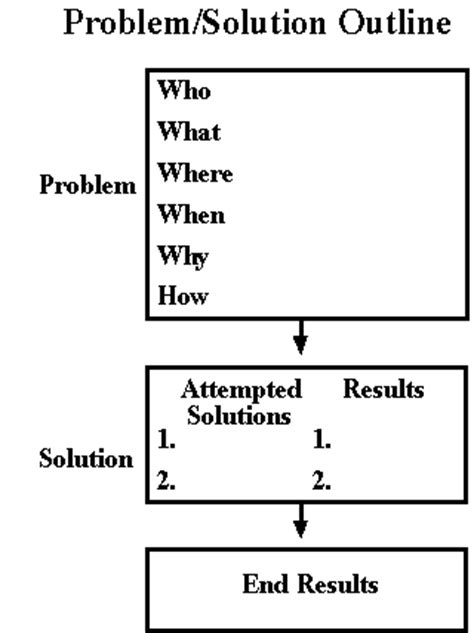 Problem Solution Outline Template by Problem Solution