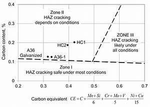 Graville Diagram Heat Affected Zone  Haz  Crack Susceptibility  Note  C