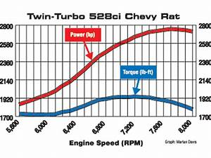 What Is Torque Vs  Horsepower