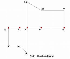 Shear Force Diagram  U2013 How To Draw A Sfd