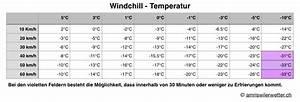 Wind Und Schneelasten Berechnen : windchill amriswiler wetter ~ Articles-book.com Haus und Dekorationen