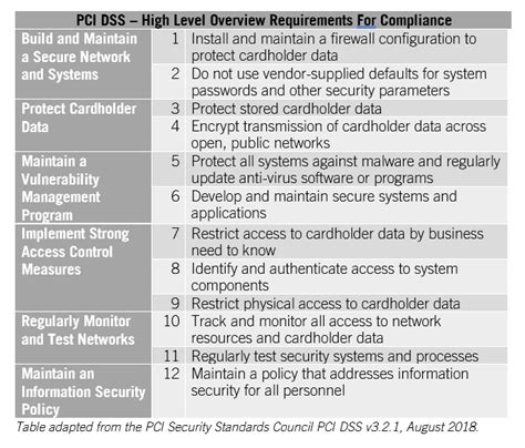 Contact Center Pci Dss Compliance Checklist Annual Review. Test Signs. Food Signs. Winchester Signs. Intelligence Signs. Line Signs Of Stroke. Saggitarius Signs Of Stroke. Shaped Signs Of Stroke. Ulcers Signs
