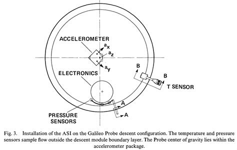 planetary science - How does an atmospheric probe measure ...