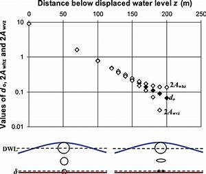 Model Of Water Particle Motion For The Specific Case Of A