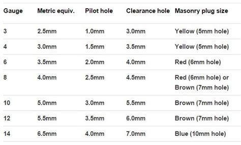 screws explained gauge metric equiv pilot holes